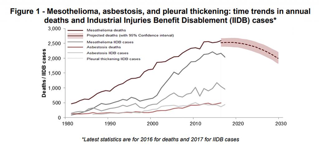 Asbestos death graph